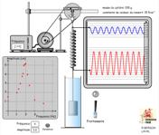 Série d'exercices corrigés oscillations mécaniques forcées pdf