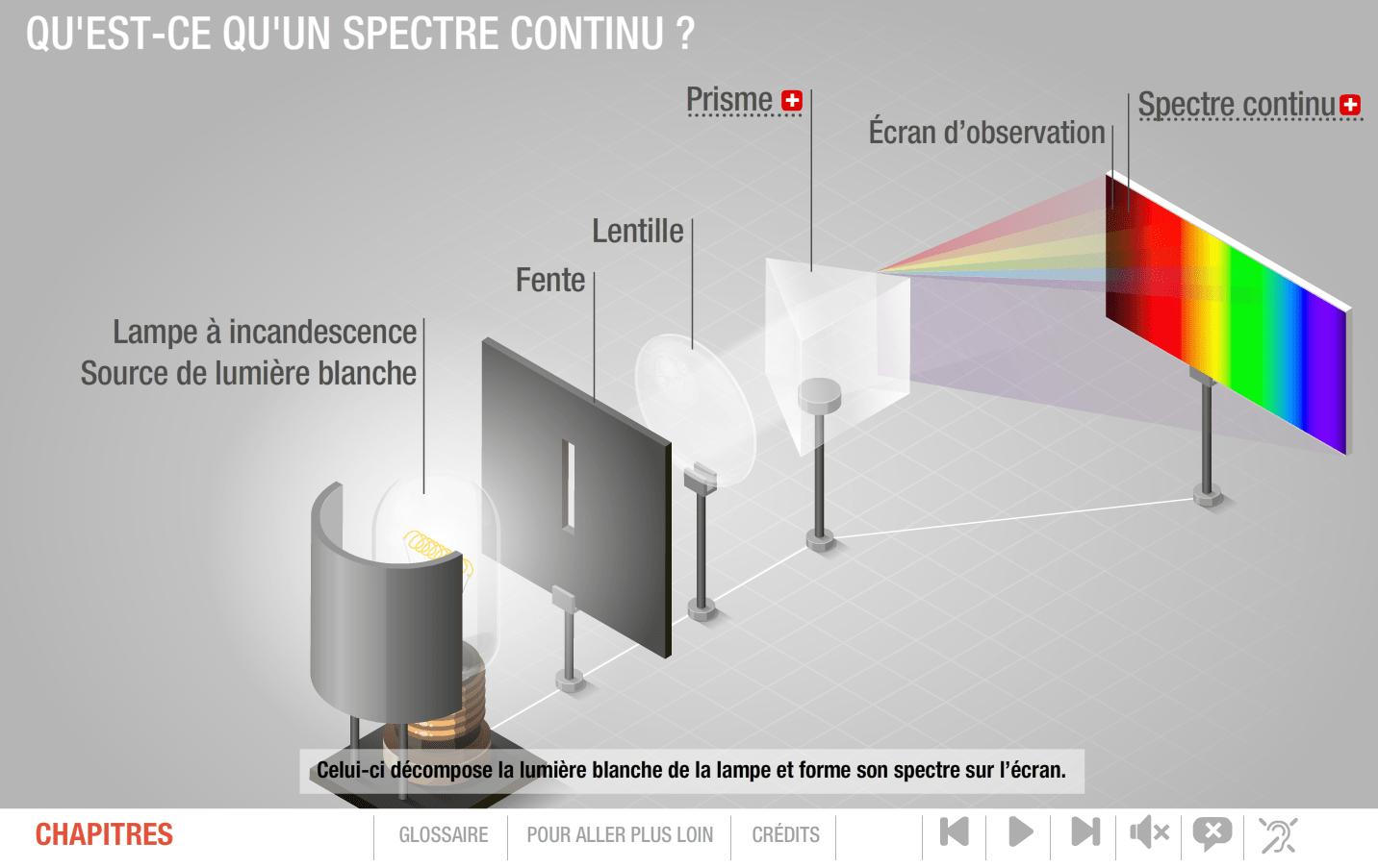 Spectre atomique