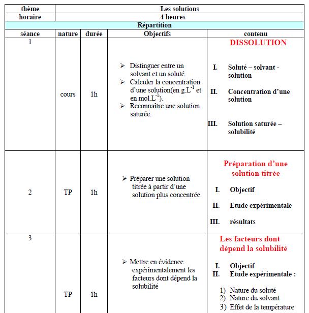 Modèle d'un scénario pédagogique :Préparation des solutions aqueuses ( 1ére année )