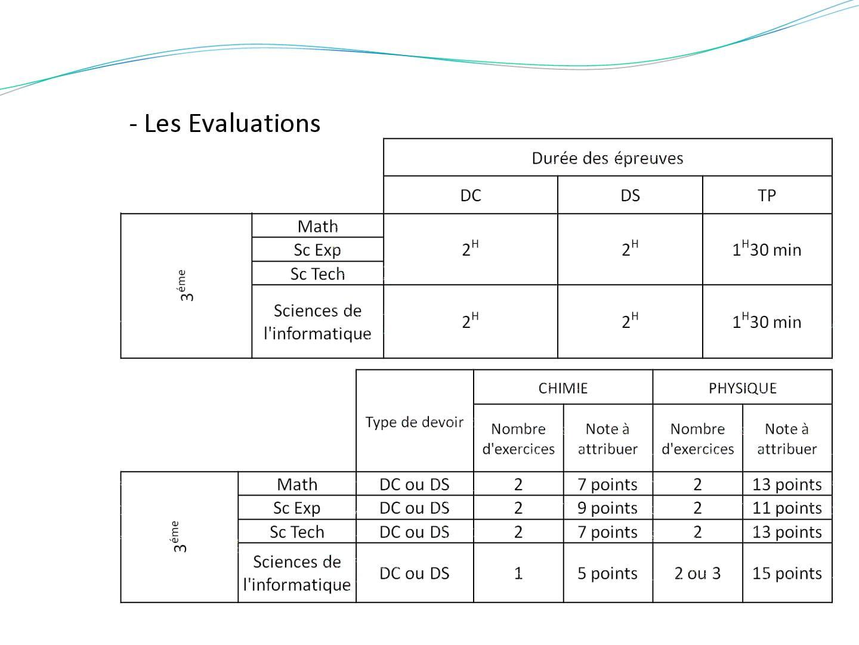 Evaluaion horaire