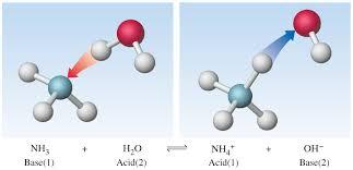 Série 3éme : Les réactions Acide-Base