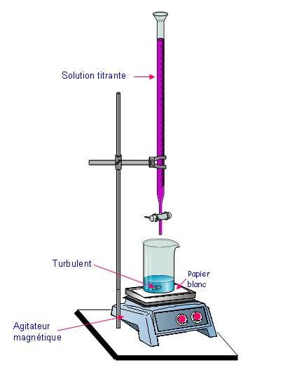 Série 3éme : Détermination de la quantité de matière ( à l'aide d'une réaction chimique : Dosage )