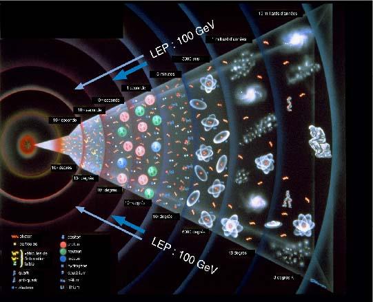 de l'atome au galaxi