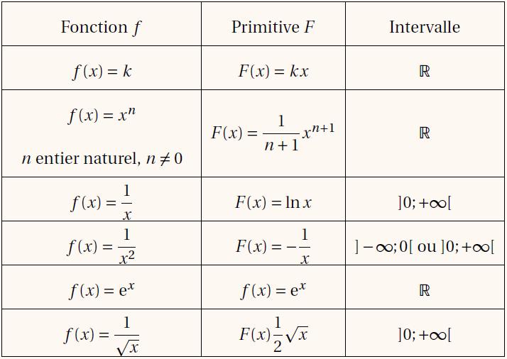 Série d'exercices corrigés Primitives pdf
