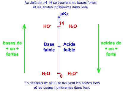 BAC : Résumé acide-base