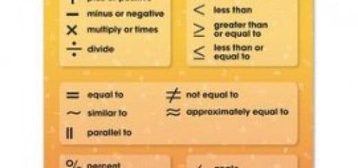 Math symbol tables