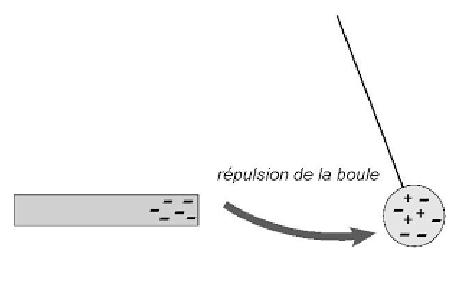 Phénomène d'électrisation : Cours