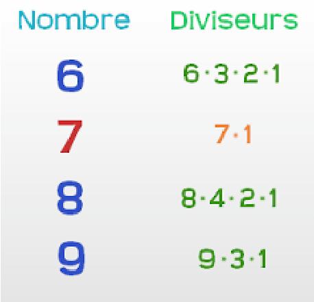 Arithmétique dans l'ensemble N
