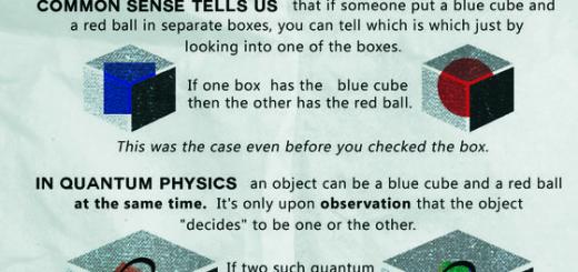 The Trangeness Of Quantum physics