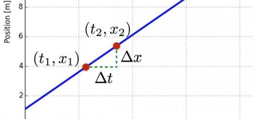 Derivatives Crash Course Physics