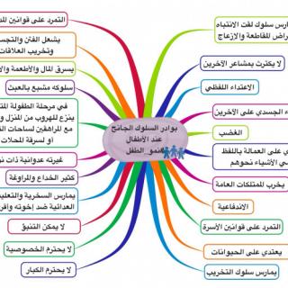 خرائط ذهنية في تربية الأطفال