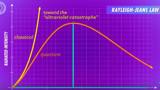 Quantum Mechanics video