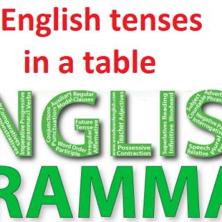 English tenses in a table English Grammar pdf