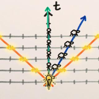 Lorentz Transformations Special Relativity