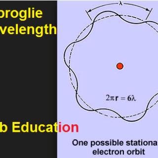 Debroglie Wavelength