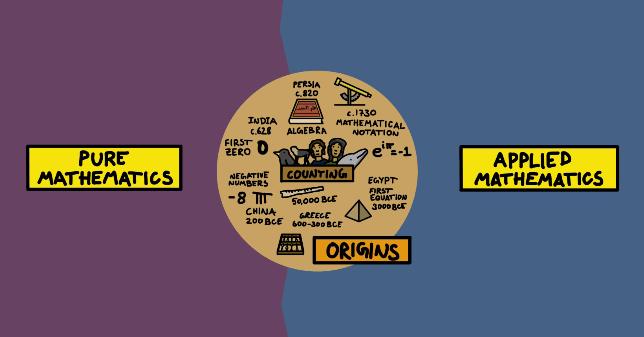 The mape of mathematics