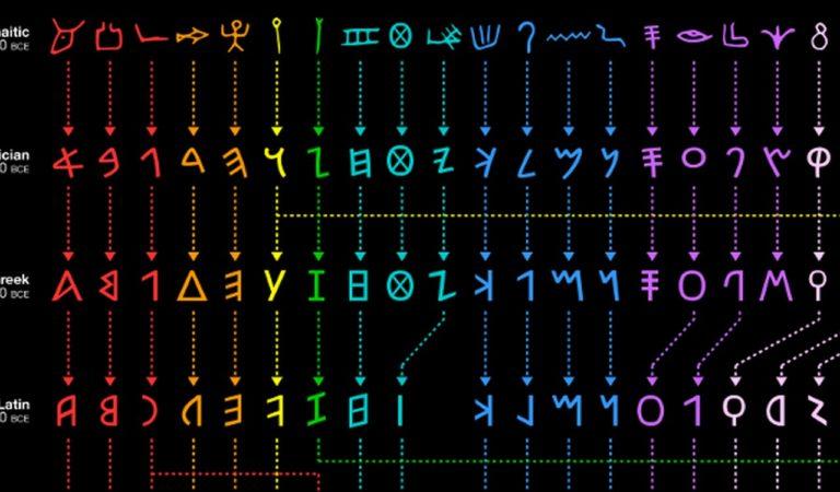 Evolution of the Alphabet