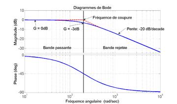 série d'exercices corrigés les filtres électriques pdf