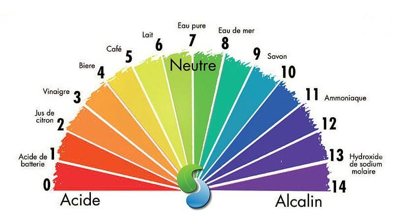 Séries d'exercices corrigés pH des solutions aqueuses pdf