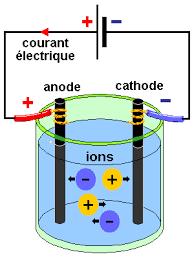 Série : Conductance d'une solution aqueuse ( BAC INF + 3éme TEC )