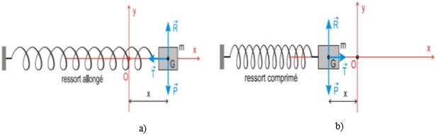Série d'exercices corrigés Oscillations mécaniques libres pdf