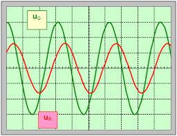 TP : Oscillations électriques forcées ( Déphasage et impédance )