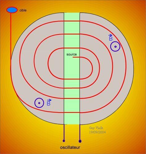 Série : Mouvement d'une particule chargée dans un champ magnétique uniforme