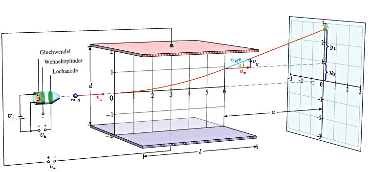 Mouvement d'une particule chargée dans un champ électrique uniforme