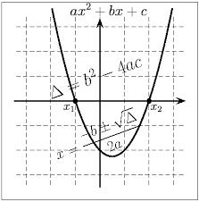 Série : Problème du premier degré et problème du second degré