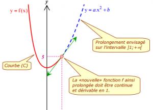 Série d'exercices corrigés étude des fonctions
