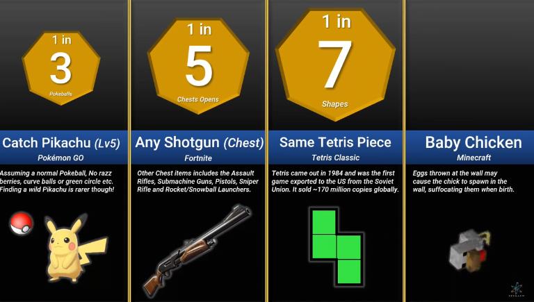 Probability Comparison Gaming