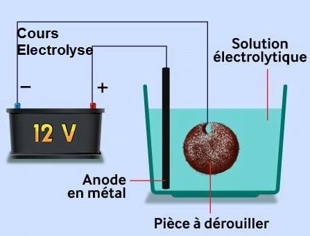 Cours électrolyse bac pdf